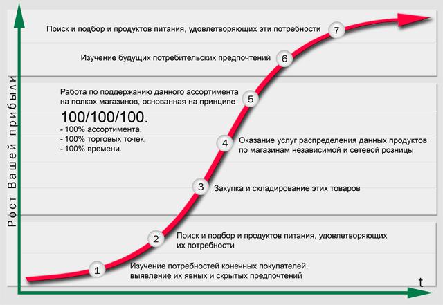 модель работы Mossa Distribution